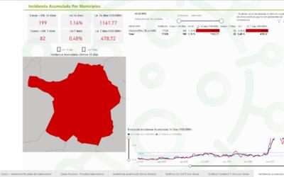 La incidencia de COV continúa reduciéndose tanto en el área como en la zona básica de salud y en el municipio de Navalmoral